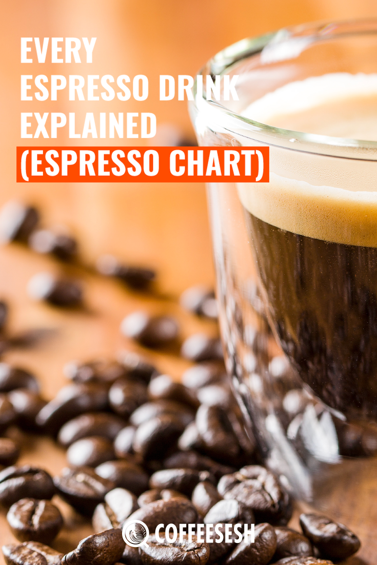 Every Espresso Drink Explained (Chart Included)